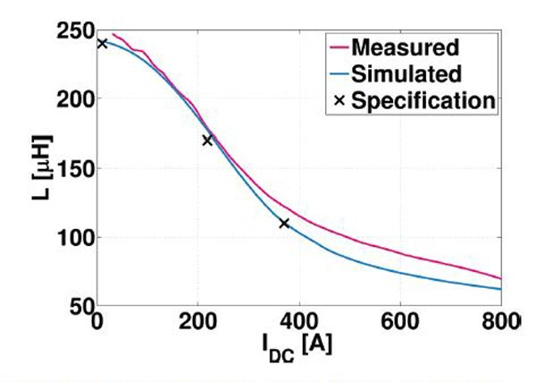 L(I) magnetization curve of the optimized inductor (Iron Powder Mix)