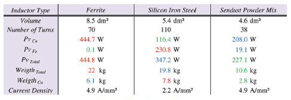 Comparison between the different inductor solutions