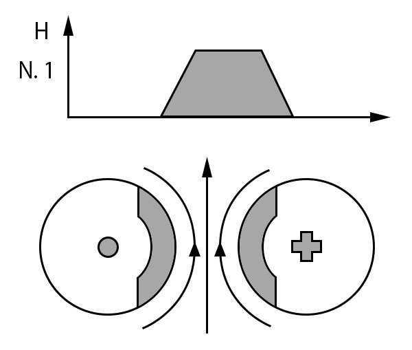 Two neighbouring conductors carrying opposing currents (as shown by the dot (point of an arrow) and the cross (denoting the rear of the arrow). The fields between them add while the fields on the opposite sides subtract. The field strength is highest between the conductors, so are the related current densities