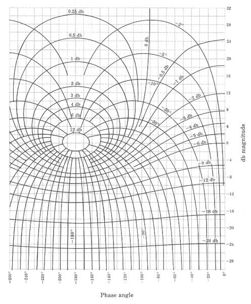 The Nichols Chart with closed loop gain and phase contour lines overlaid on the rectangular coordinate system for the open loop response