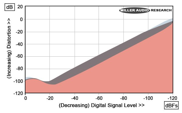 Practical example: Distortions of a digitized audio signal (vertical, 0 dB = 100 % distortion) vs. decreasing signal level from left to right (horizontal, 0 dB fs = maximum level, - 120 dB fs = lowest signal level, LSB) exemplifies the fact that the lowest bits of any digitized AC signal can not be used because they contain only distortions! From this diagram it is evident that if one desires to limit distortions to, say 0.1 % = - 60 dB, the theoretical dynamicn range of 120 dB can only be utilized down to - 60 dB!
