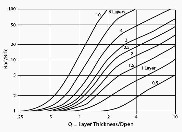 RAC /RDC as a function of the ratio layer (or wire)thickness/δ, the number of layers is the parameter. Even if the diameter of a wire is equal to δ ( = 1), for two layers the AC resistance is already 100 % higher, for 10 layers 12 times as much! At first sight, a wire diameter of 2 δ should be acceptable: the diagram shows that the AC resistance would already be 80 % higher. Hence 0.24 mm is the largest diameter for SMPS, period.