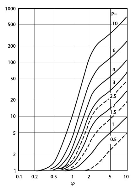 The same picture, the vertical scale extended by one decade. Beyond d/δ the curves approximate the linear relationship FR = nLayers x d/δ.