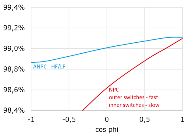Figure 7: Efficiency over power factor for NPC and ANPC HF/LF
