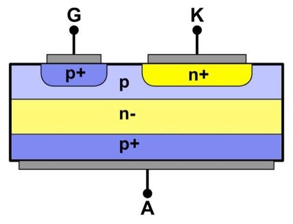 Schematic Diagram of a GTO
