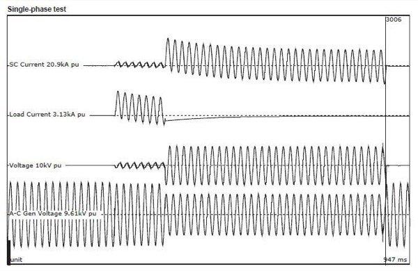 Single Phase 9kV@23kA Applied Fault Current SSFCL KEMA Full Power Current Interruption Test (top)