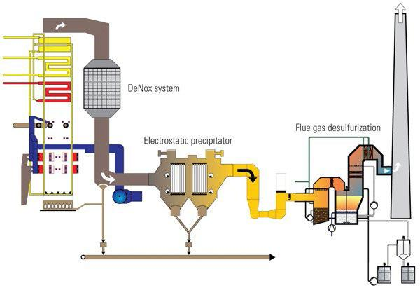 Industrial Level NOx System