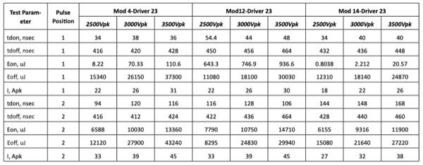 Some characteristics of Modules used in a High Frequency Utility Innova Macroprocessor©
