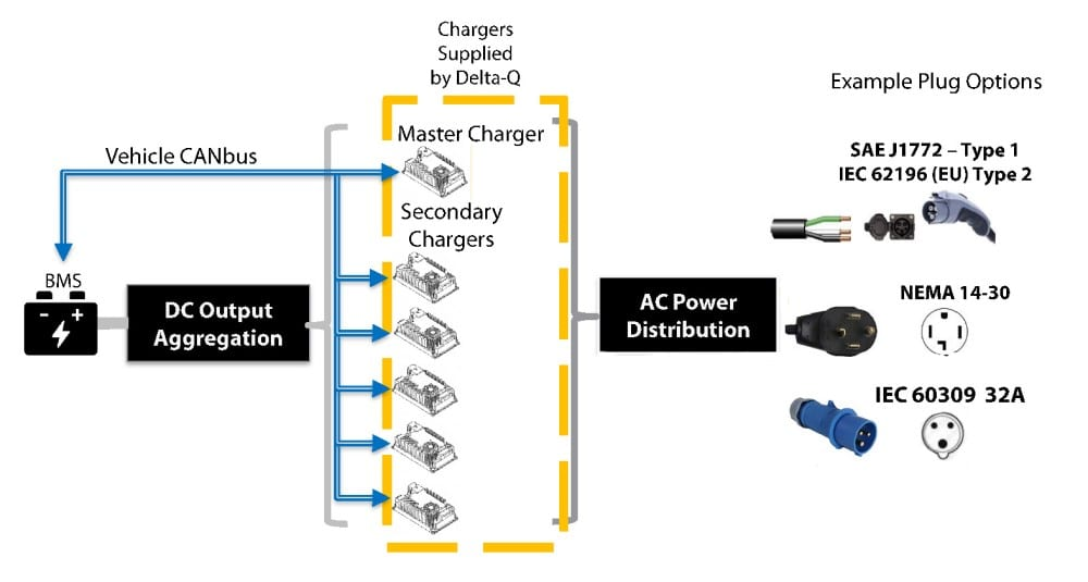 [SCHEMATICS_4NL]  Delta-Q Turns 20 and will Celebrate with New Mid-Power Chargers at The  Battery Show - News | Delta Q Charger Wiring Diagram |  | EE Power