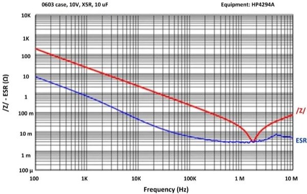 ESR, /Z/ vs. Frequency