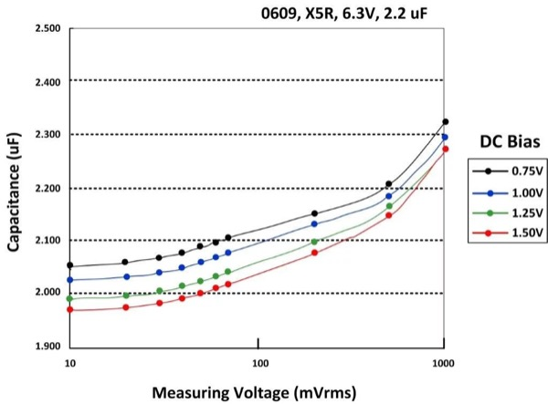 DC/AC Voltage Effects on MLCCs