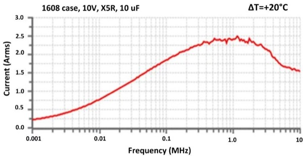 Ripple Current vs. Frequency