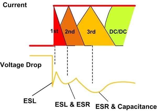 Voltage Drop During Transient