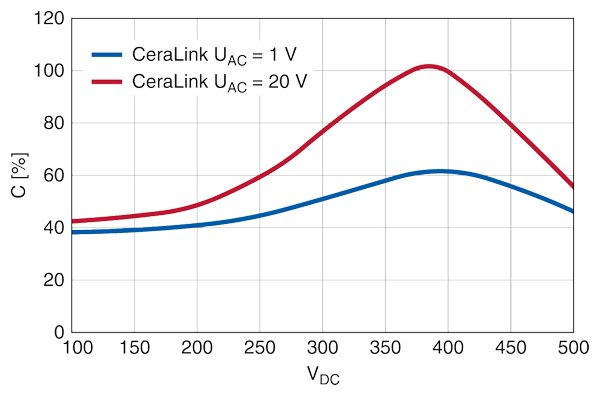 Capacitance of the CeraLink as a function of voltage In contrast to other capacitor technologies, the effective capacitance of the CeraLink rises with increasing voltage. The impact of the ripple voltage amplifies this effect additionally