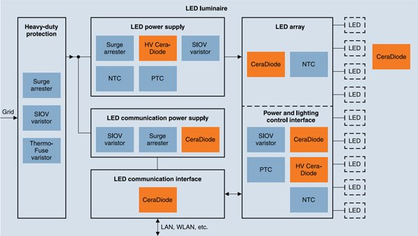 Basic architecture of LED lighting systems and the neces- sary protection devices