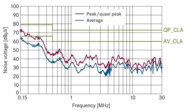 Noise voltage measurement on EPCOS SineFormer. Despite the unshielded cables, the permissible limits are observed.