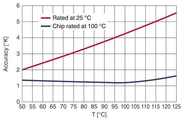Comparing the precision of NTC technologies In the temperature range of around 120 °C, which is critical for semiconductors, the chip NTC thermistor has a high measurement accuracy of ±1.5 K. In contrast, the standard type rated at 25 °C exhibits a relatively large tolerance of >±5 K