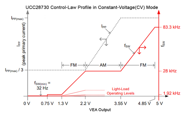 Control law of a controller with variations in VEA