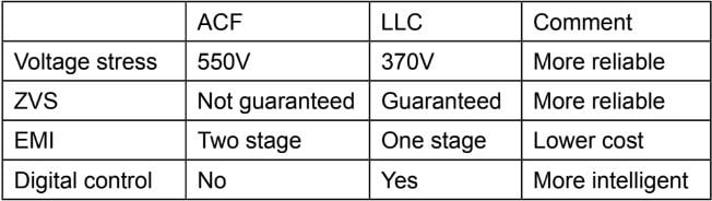 Comparison of ACF and LLC for 65WPD.