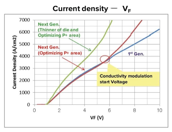 Conductivity modulation starts at a higher VF in second-generation devices