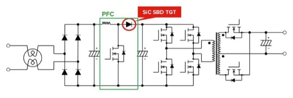 The latest SiC diode technology can be used in conjunction with a high-speed superjunction MOSFET, to boost the efficiency of PFC circuitry