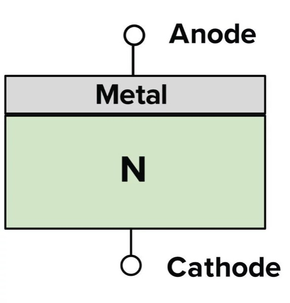 Basic architecture of standard silicon SBD