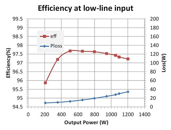 Totem-pole PFC efficiency and loss at low line (115Vac) and high line (230Vac) (a)