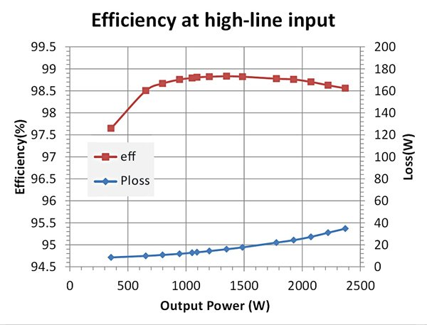 Totem-pole PFC efficiency and loss at low line (115Vac) and high line (230Vac) (b)