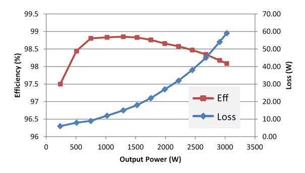 Single-phase inverter efficiency and loss
