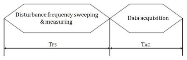 Timeline of the HIL Impedance Analyzer