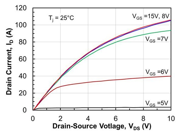 Typical on-state characteristics of 1200V-60mΩ co-packaged SiC cascode at a junction temperature of 25°C (a) and 150°C (b). (top)