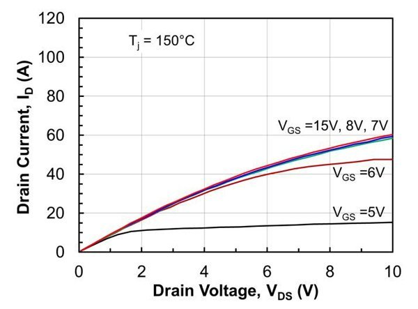 Typical on-state characteristics of 1200V-60mΩ co-packaged SiC cascode at a junction temperature of 25°C (a) and 150°C (b).
