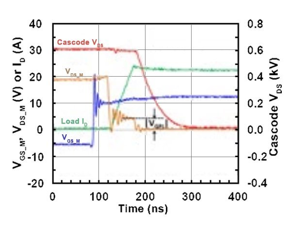 Measured turn-on waveforms of a 1200V SiC cascode under an inductive load condition (a) and equivalent circuit of the cascode (b) (top)
