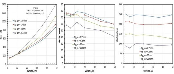 Measured turn-on energy loss (a), dv/dt rate (b) and di/dt rate of the 1200V-60mΩ SiC cascodes (UJC1206K) under a 600Vbus inductive load condition with the same device as a freewheeling diode.
