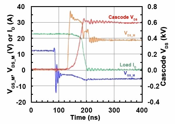 Measured turn-off waveforms of a 1200V SiC cascode under an inductive load condition