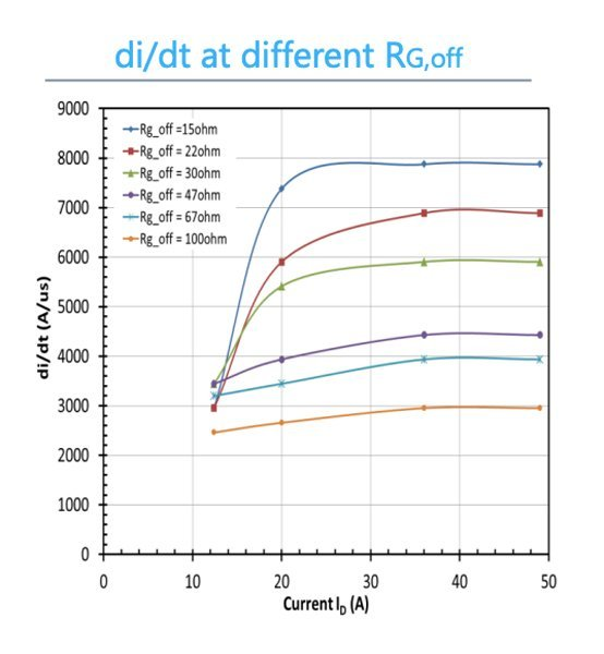 Measured turn-off energy loss (a), dv/dt rate (b) and di/dt rate of the 1200V-60mΩ SiC cascodes (UJC1206K) under a 600Vbus inductive load condition with the same device as a freewheeling diode (bottom)