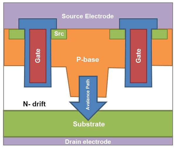 Low-voltage silicon MOSFET designed with an avalanche clamp to control cascode switching speed