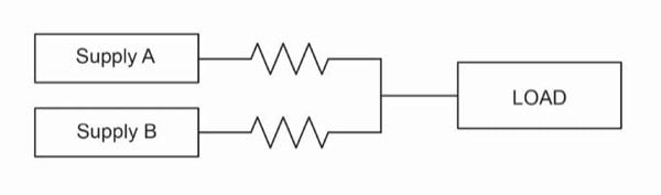 One sharing approach is to use relatively low-value ballast resistors on each supply's output, but this has issues due to resistor-related dissipation and overall efficiency