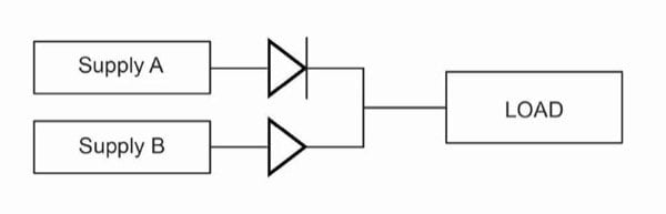 In principle, multiple DC-supply outputs can be combined by using diodes to isolate one supply from the other, but this configuration has many performance issues related to balancing and current sharing