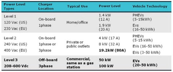 the EV industry categorizes chargers in levels according to their power rating. The Vincotech range of power modules is intended for use in the power levels marked in bold type.