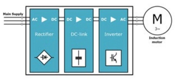 Main conversion steps of a variable frequency drive
