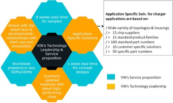 the Vincotech operating model helps EV charger manufacturers to implement short product upgrade cycles