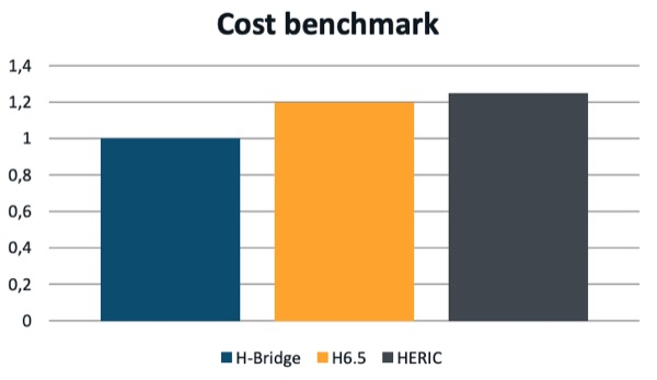The cost benchmark
