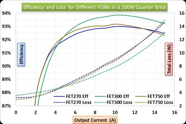 Loss and efficiency data for MOSFETs with different FOMs in a ZVS bridge converter switching at 200 kHz