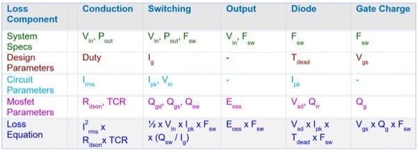 System, circuit, and MOSFET parameters required for application-specific Figures of Merit