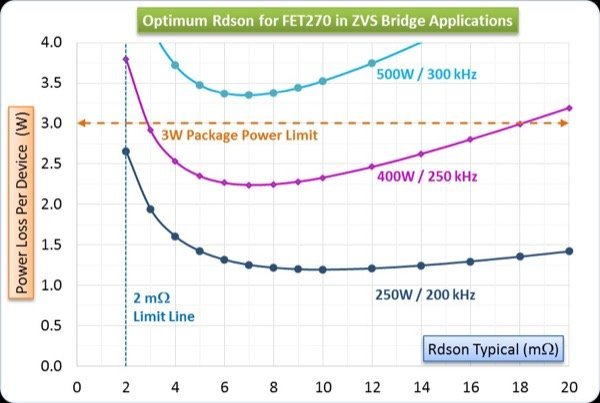 FOM and optimum Rds for a ZVS bridge using operating parameters like Pout and Fsw.