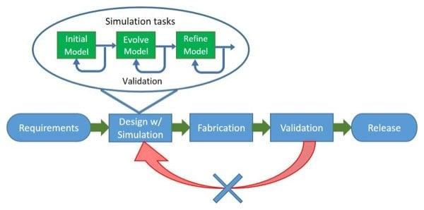 First pass development process