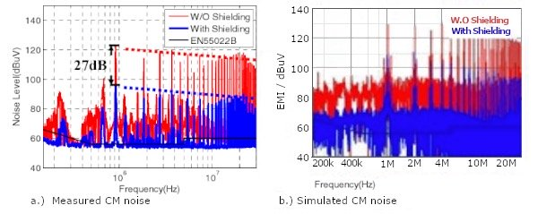 Common mode noise with and without shield winding and no EMI filter
