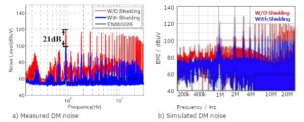 Differential noise with and without shield winding and no EMI filter