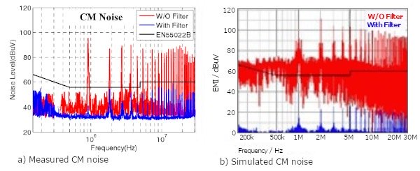 Common mode noise with and without an EMI filter